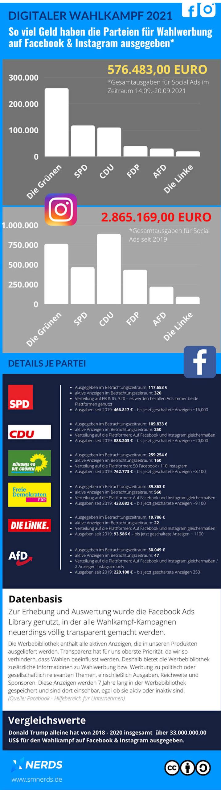 Infografik zum Wahlkampf der deutschen Parteien auf Facebook und Instagram